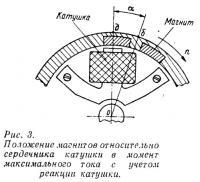 Рис. 3. Положение магнитов относительно сердечника катушки