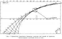 Рис. 3. Предельные траектории движения лыжника при заходе на трамплин