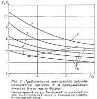 Рис. 3. Приближенные зависимости гидродинамического качества от числа Фруда