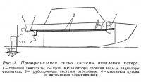 Рис. 3. Принципиальная схема системы отопления катера
