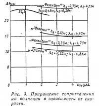 Рис. 3. Приращение сопротивления на волнении в зависимости от скорости