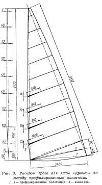 Рис. 3. Раскрой грота по методу профилированных полотнищ