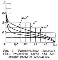 Рис. 3. Распределение давлений вдоль тоанцевой плиты