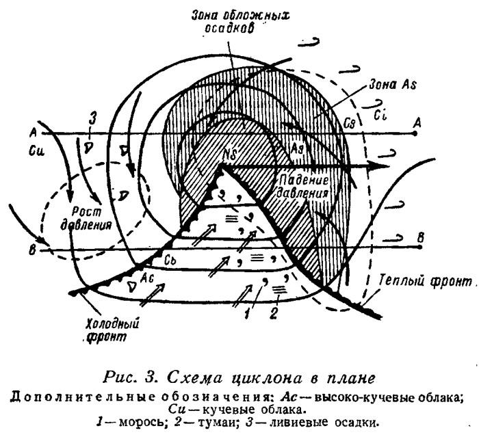 Схема циклона в плане
