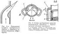 Рис. 3. Схема продувочных каналов двухтактного двигателя с двухканальной петлевой продувкой