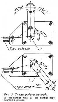 Рис. 3. Схема работы привода