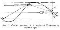 Рис. 3. Схема раннего Р и позднего П захода на первый буй