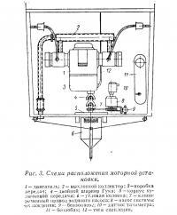 Рис. 3. Схема расположения моторной установки