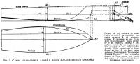 Рис. 3. Схема согласования линий и точек теоретического чертежа