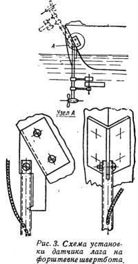 Рис. 3. Схема установки датчика лага на форштевне швертбота