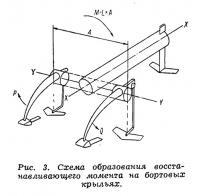 Рис. 3. Схема восстанавливающего момента на крыльях