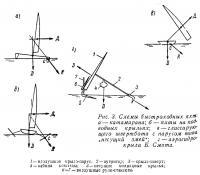 Рис. 3. Схемы быстроходных яхт