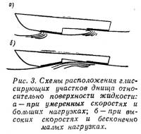 Рис. 3. Схемы расположения глиссирующих участков относительно поверхности