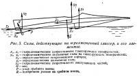 Рис. 3. Силы, действующие на трехточечный глиссер