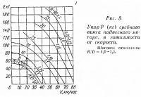 Рис. 3. Упор гребного винта подвесного мотора в зависимости от скорости