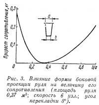 Рис. 3. Влияние формы боковой проекции руля