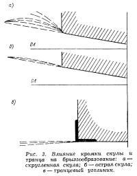 Рис. 3. Влияние кромки скулы и транца на брызгообразование