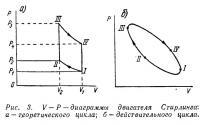 Рис. 3. V—Р—диаграммы двигателя Стирлинга