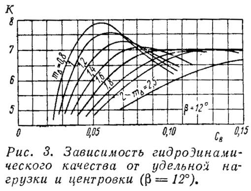 Рис. 3. Зависимость гидродинамического качества от удельной нагрузки