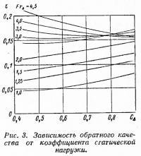 Рис. 3. Зависимость обратного качества от коэффициента статической нагрузки