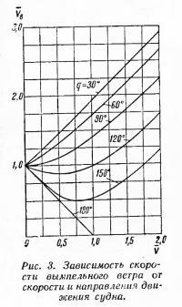 Рис. 3. Зависимость скорости вымпельного ветра от скорости и направления движения судна