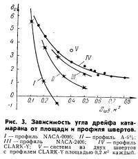 Рис. 3. Зависимость угла дрейфа катамарана