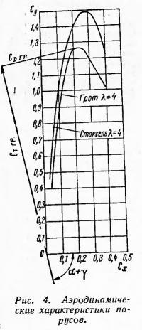Рис. 4. Аэродинамические характеристики парусов