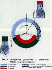 Рис. 4. Диаграмма двигателя с клапанным управлением всасыванием