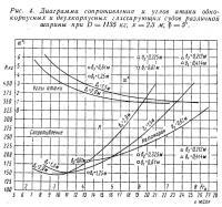 Рис. 4. Диаграмма сопротивления и углов атаки