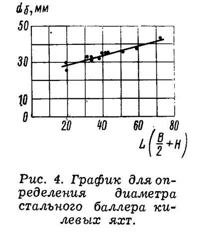 Рис. 4. График для определения диаметра стального баллера килевых яхт