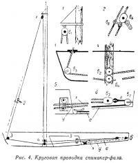 Рис. 4. Круговая проводка спинакер-фала