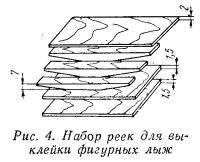 Рис. 4. Набор реек для выклейки фигурных лыж