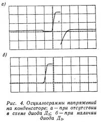 Рис. 4. Осциллограммы напряжений на конденсаторе