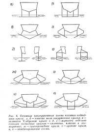 Рис. 4. Основные конструктивные схемы носового подводного крыла
