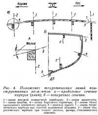 Рис. 4. Положение теоретических линий конструктивных элементов