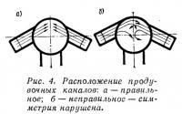 Рис. 4. Расположение продувочных каналов