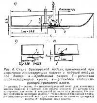 Рис. 4. Схема буксируемой модели