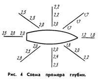 Рис. 4 Схема промера глубин