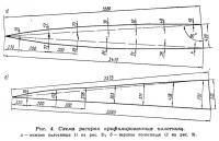 Рис. 4. Схема раскроя профилированных полотнищ