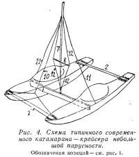 Рис. 4. Схема типичного современного катамарана
