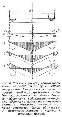Рис. 4. Схемы к расчету подмачтовой балки на изгиб силой Q