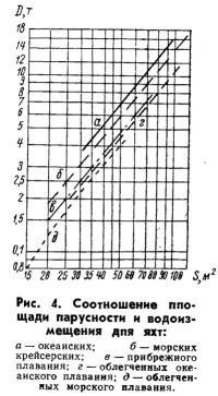 Рис. 4. Соотношение площади парусности и водоизмещения