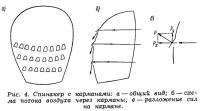 Рис. 4. Спинакер с карманами