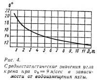 Рис. 4. Среднестатистические значения угла крена