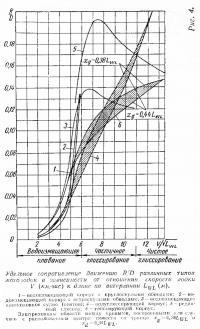 Рис. 4. Удельное сопротивление движению RID различных типов мотолодок