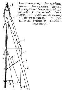 Рис. 4. Вид мачты из кокпита