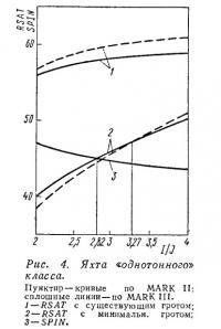 Рис. 4. Яхта «однотонного» класса