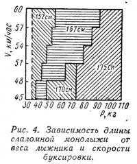 Рис. 4. Зависимость длины слаломной монолыжи от веса лыжника и скорости буксировки