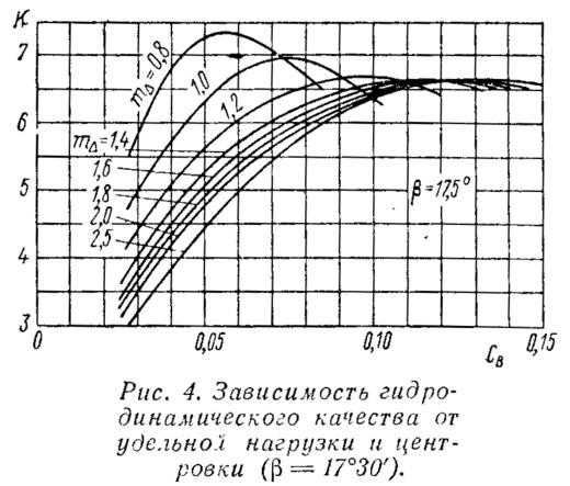Рис. 4. Зависимость гидродинамического качества от удельной нагрузки