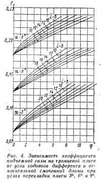Рис. 4. Зависимость коэффициента подъемной силы на транцевой плите